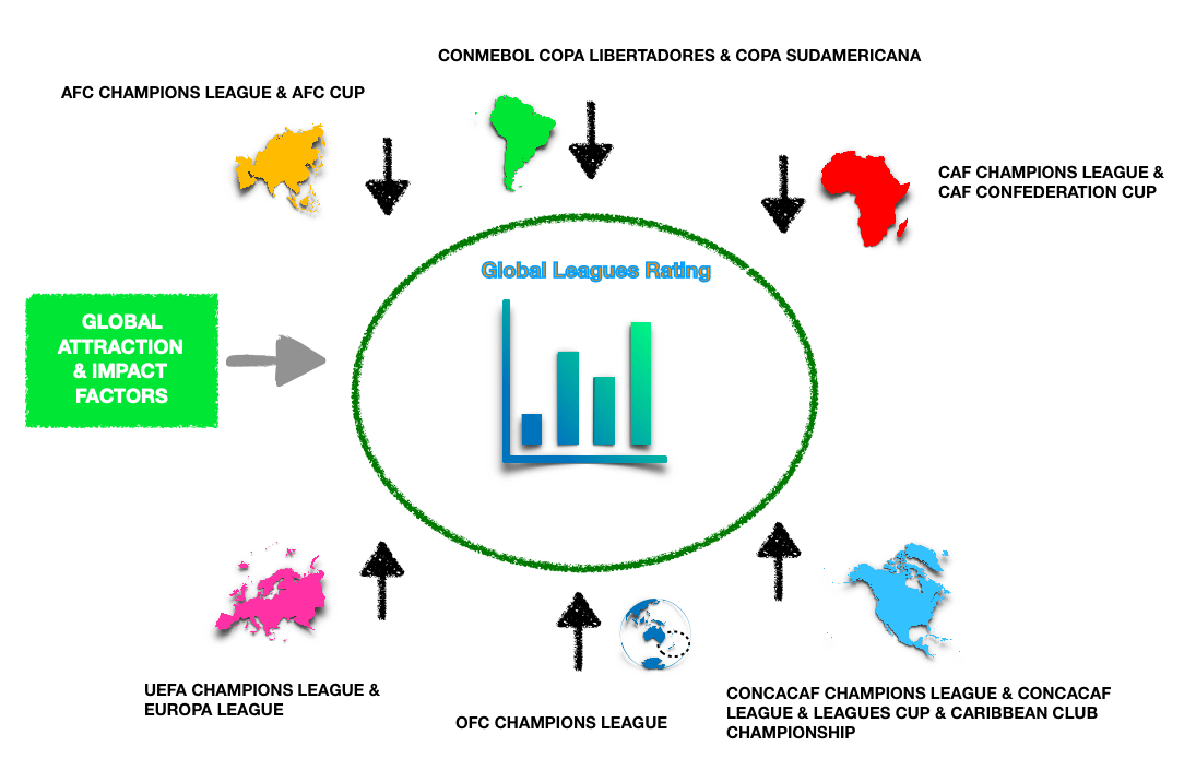 Global World Football Leagues Ranking